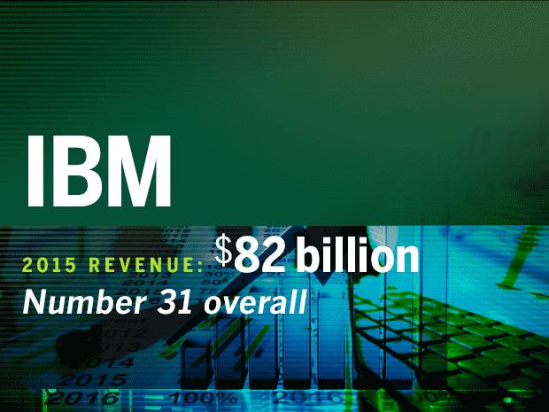 fortune 500 tech companies ibm