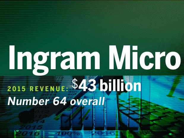 fortune 500 tech companies imgram micro