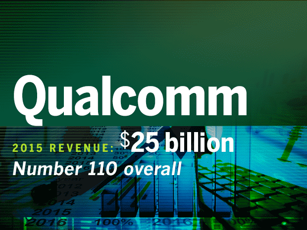 fortune 500 tech companies qualcomm