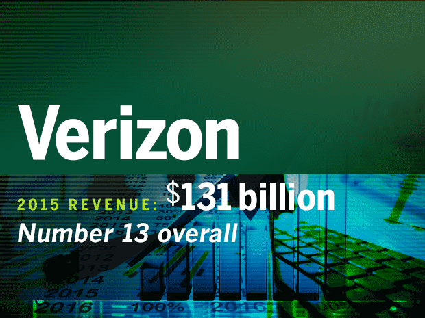 fortune 500 tech companies verizon