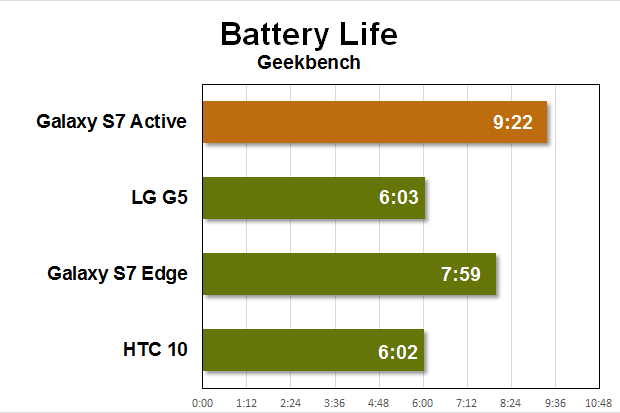 gs7 active benchmarks battery