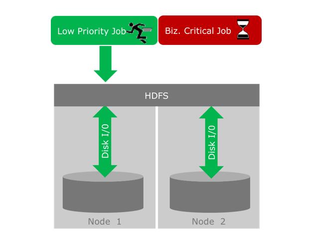 图2:高优先级任务由于占用磁盘I/O的低优先级任务执行放慢