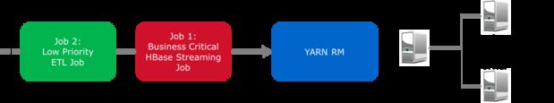 图1:3个节点简单集群,在YARN资源管理器中有两个任务