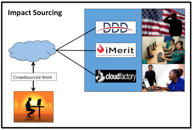 impact sourcing process for IoT Data Analytics