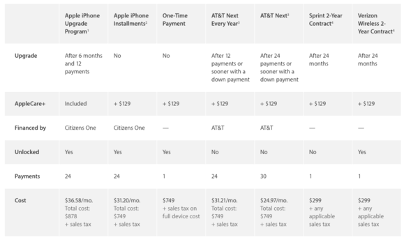 iphone purchasing options