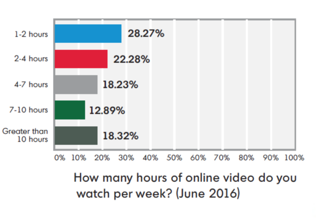 limelight networks tv watching habits