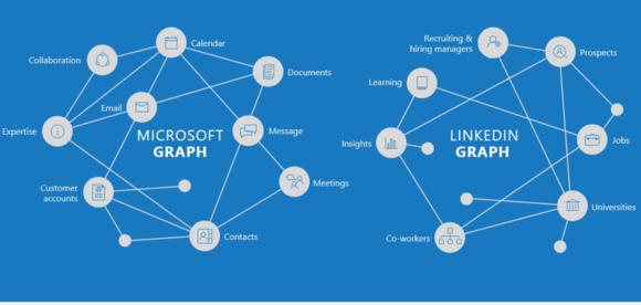 linkedin microsoft graphs