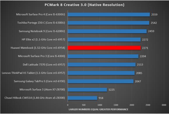 Huawei matebook pcmark creative