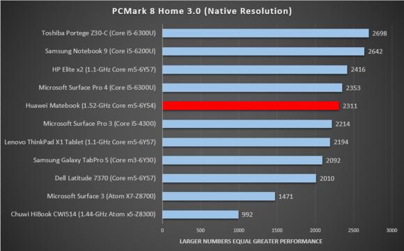 Huawei matebook pcmark home