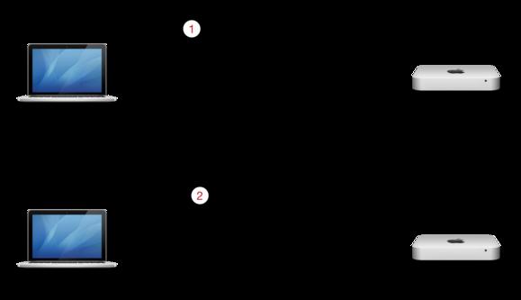 netinstall process