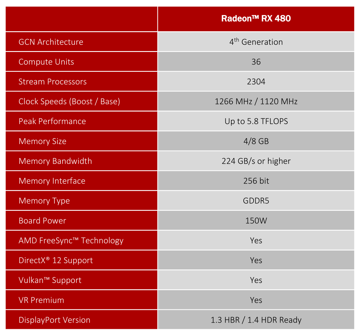 AMD Radeon RX 480 review: Redefining what's possible with a