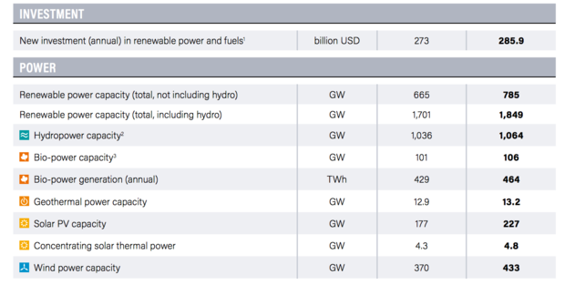 Renewable power investments