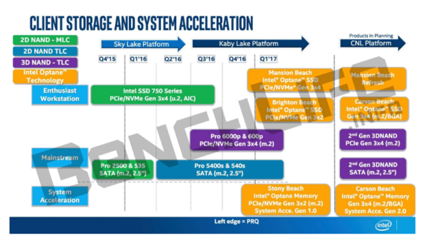 Intel Optane 3D XPoint timeline