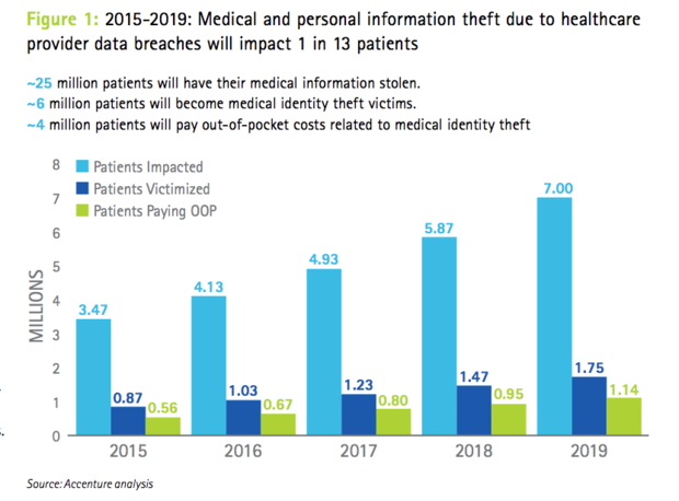 Cyber attacks security privacy healthcare Accenture