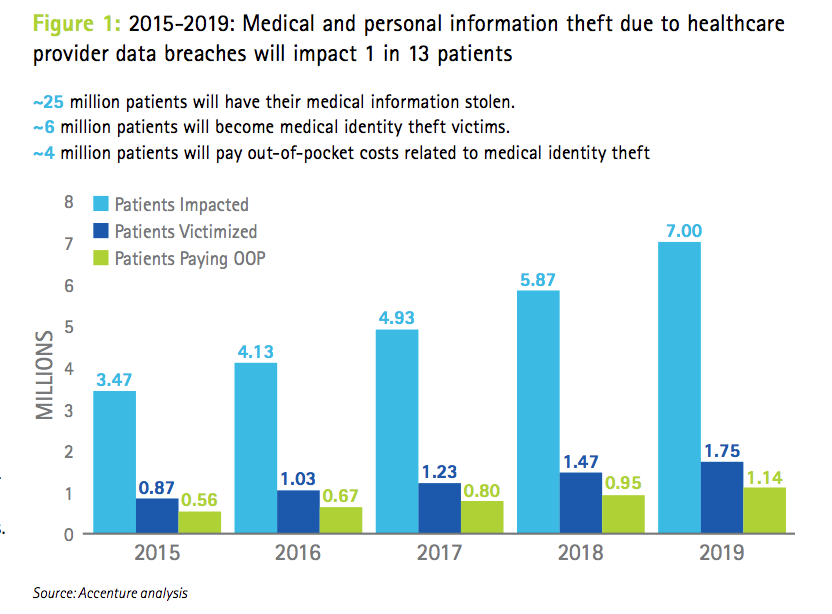 Hackers Are Coming For Your Healthcare Records Here S