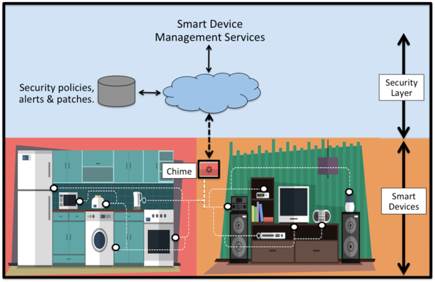 Network security for smart home devices