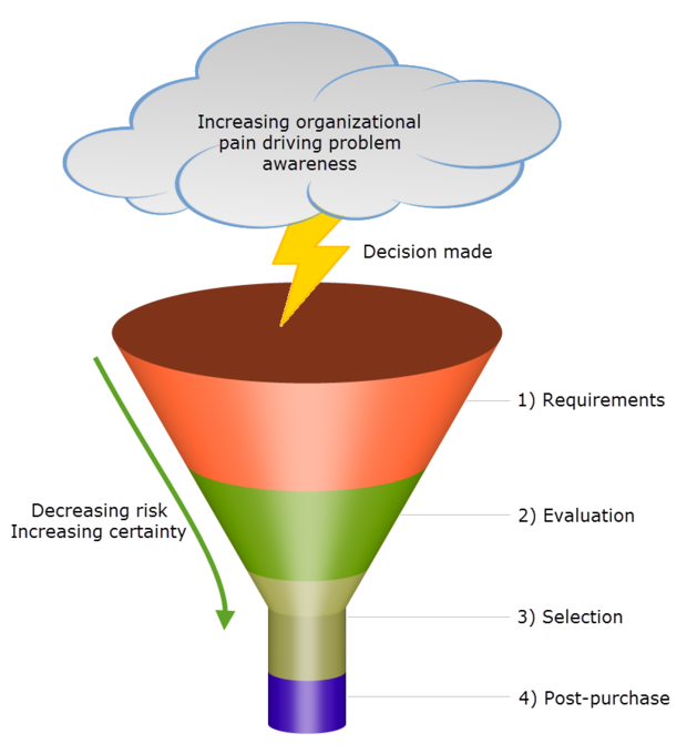 Software acquisition funnel