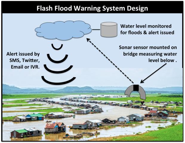 sonar sensor, flood alert, IoT, SkilledAnalysts.com