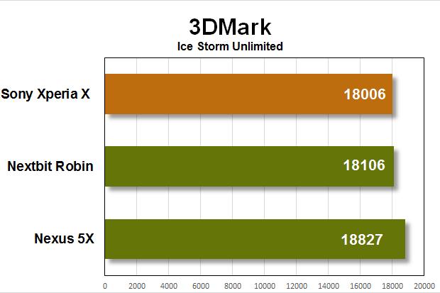 sony xperia x benchmarks 3dmark