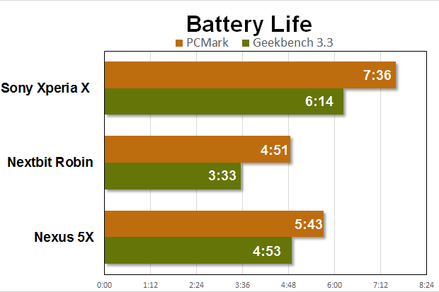 sony xperia x benchmarks battery life