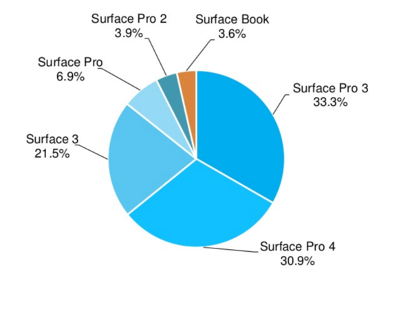 Microsoft surface tablet marketshare