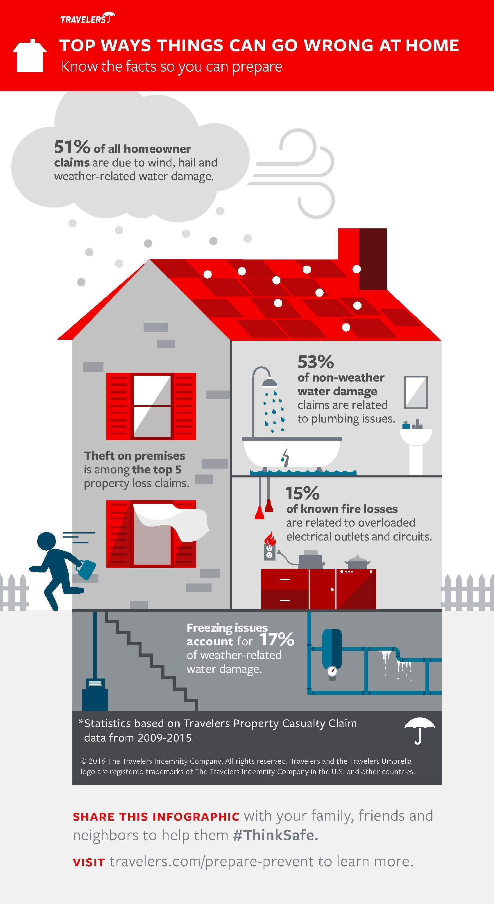 Roost To Offer A Wi Fi Water And Freeze Detector Techhive Circuit Diagram Also Home Theater Wiring Further Wind Turbine Top Five Dangers Your House Infographic
