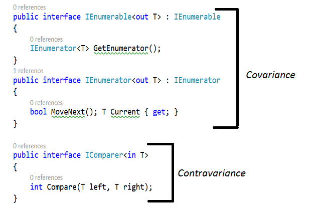 Covariance & Contravariance