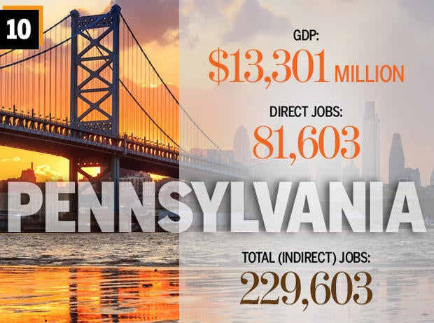 Top 10 states for software jobs: Pennsylvania