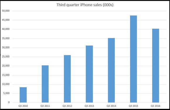 160726 apple iphone 2016 q3 sales