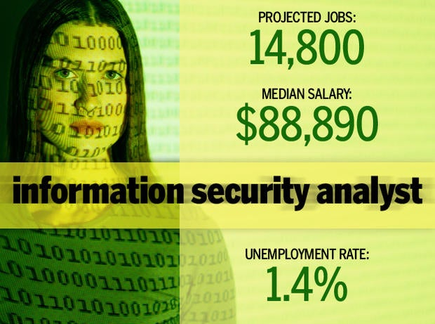 5 information security analyst