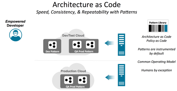 architecture as code v2
