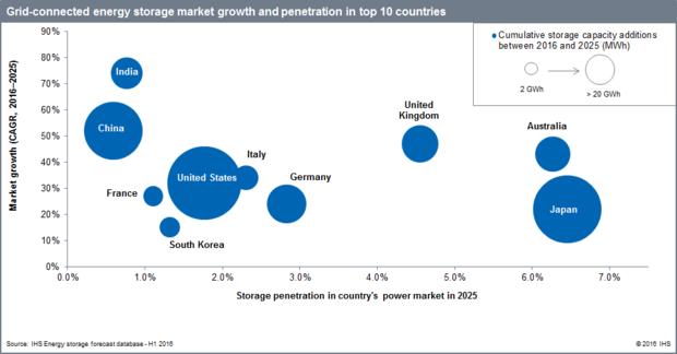 energy storage growth chart ihsm2 0
