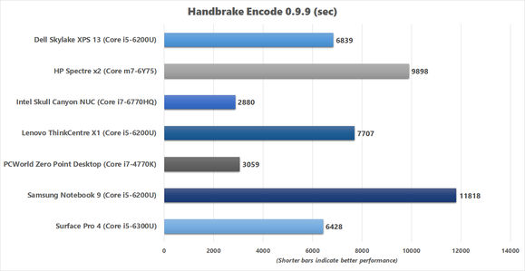 Handbrake benchmark results