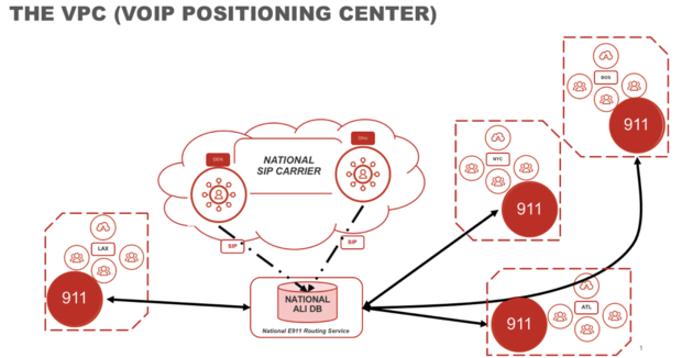 VPC - VoIP Positioning Center Architecture