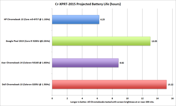 hp chromebook 13 battery cr xprt 2015