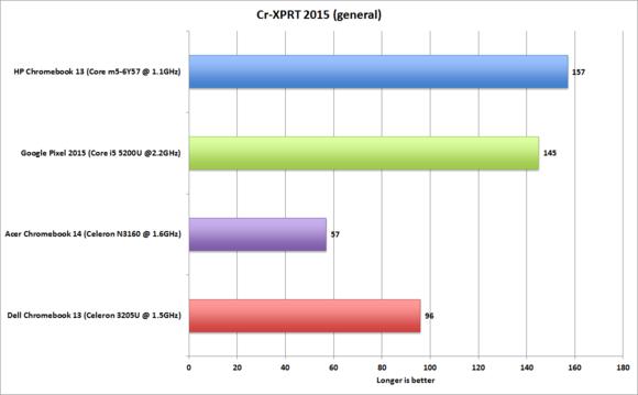 hp chromebook 13 performance cr xprt 2015 new