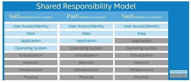 intel security share responsibilty model