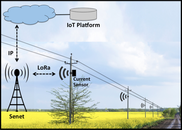 LoRa based current sensors detect powerline breaks for farmers on cooperative