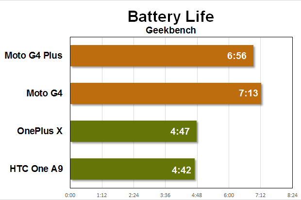 moto g4 benchmarks battery