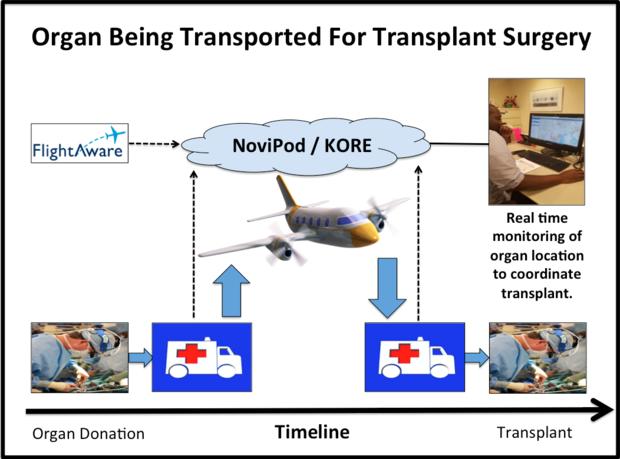 Organ transplant, IoT, KORE, OrganTracker