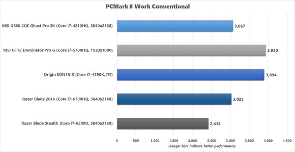 Razer Blade 2016 - PCMark 8 Work Conventional Benchmark results
