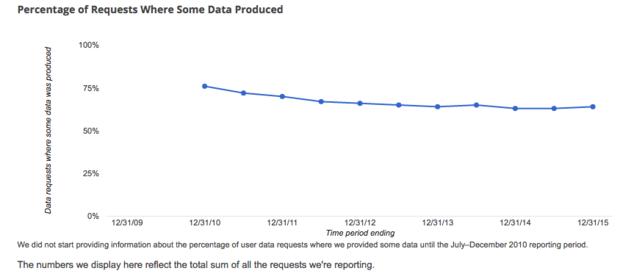 Google privacy user data