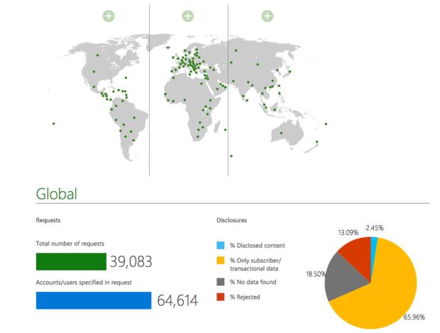 Microsoft user data privacy