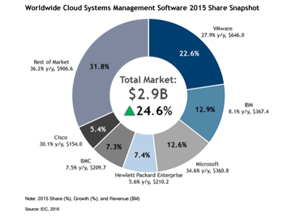 IDC VMware IBM Microsoft cloud systems management market share