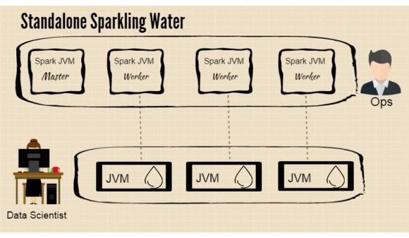 Use Apache Spark? This tool can help you tap machine learning