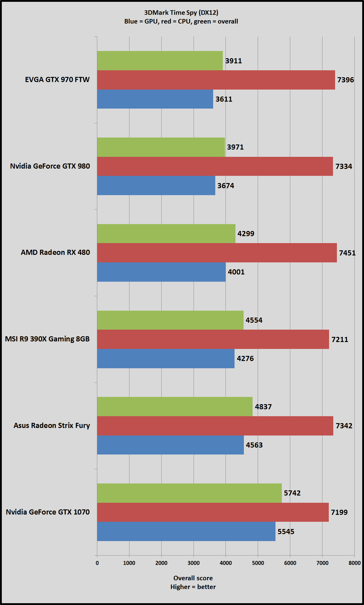 3DMark Time Spy tested: We pit Radeon vs  GeForce in this