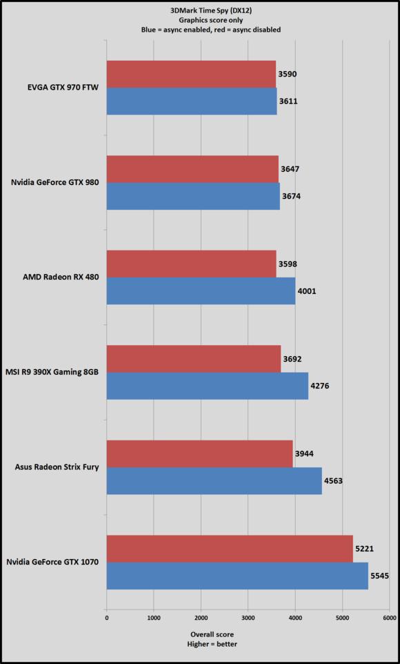time spy results async vs no