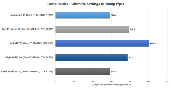 Razer Blade 2016 - Tomb Raider Ultimate 1080p results
