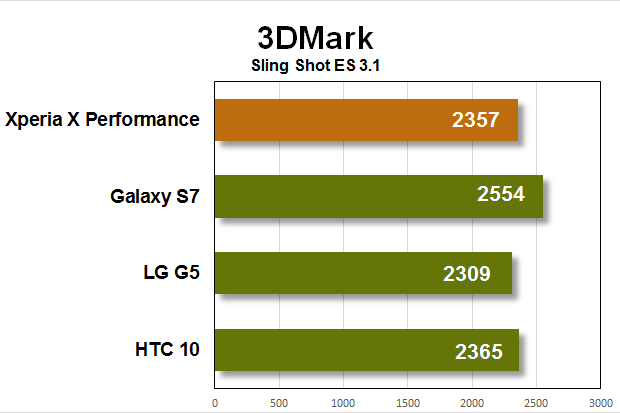 xperia x perf benchmarks 3dmark
