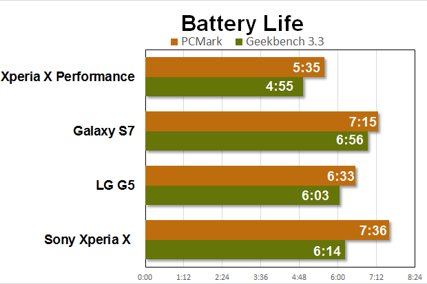 xperia x perf benchmarks battery